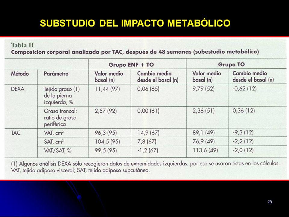SUBSTUDIO DEL IMPACTO METABÓLICO