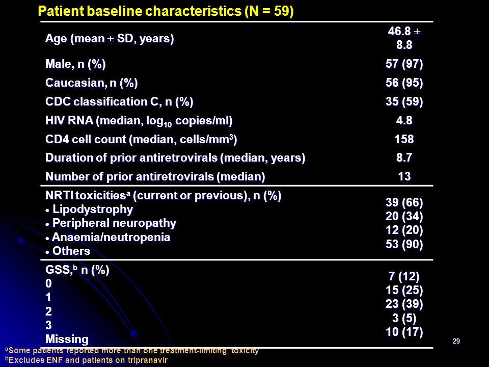 Patient baseline characteristics (N = 59)
