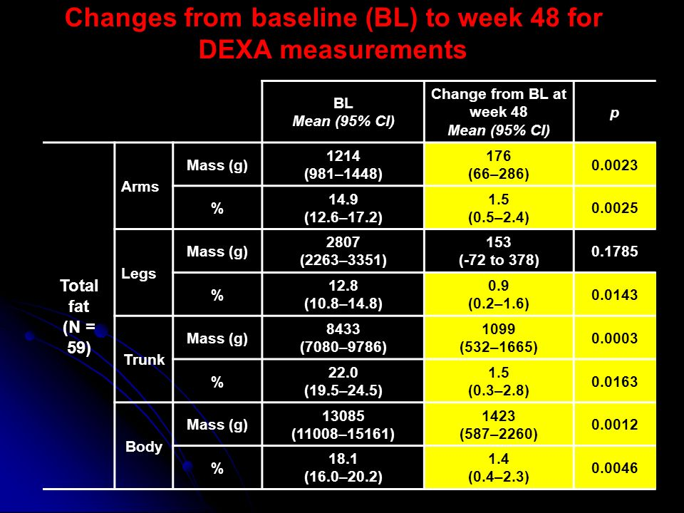 Changes from baseline (BL) to week 48 for DEXA measurements