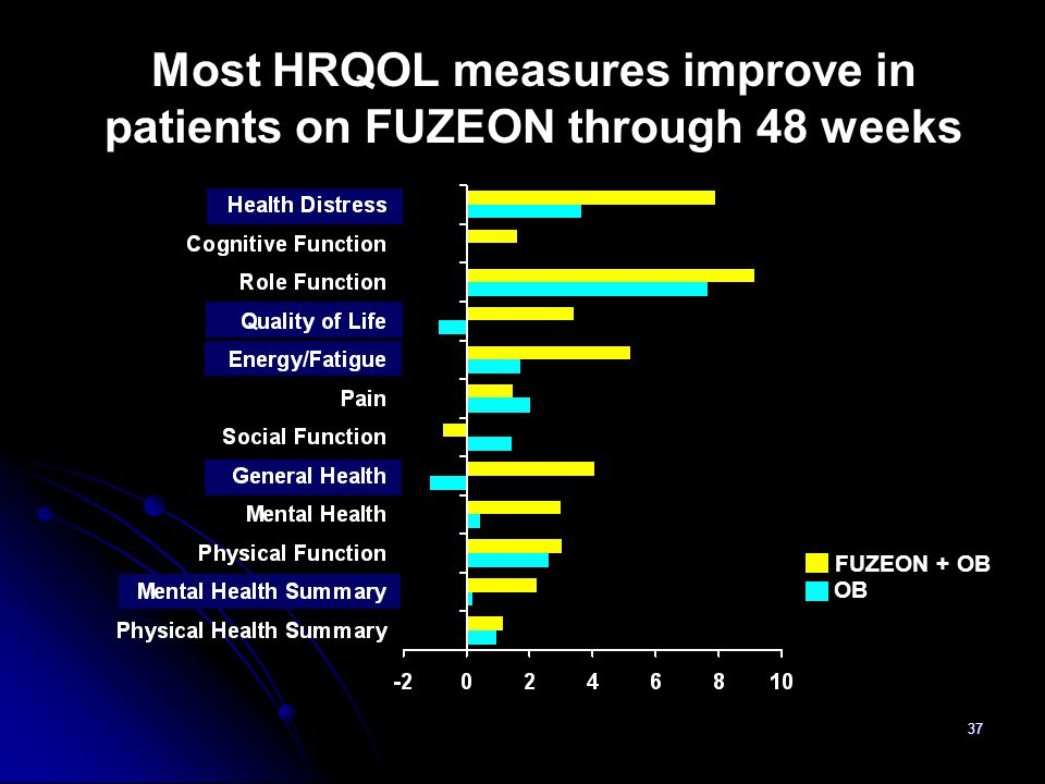 Most HRQOL measures improve in patients on FUZEON through 48 weeks
