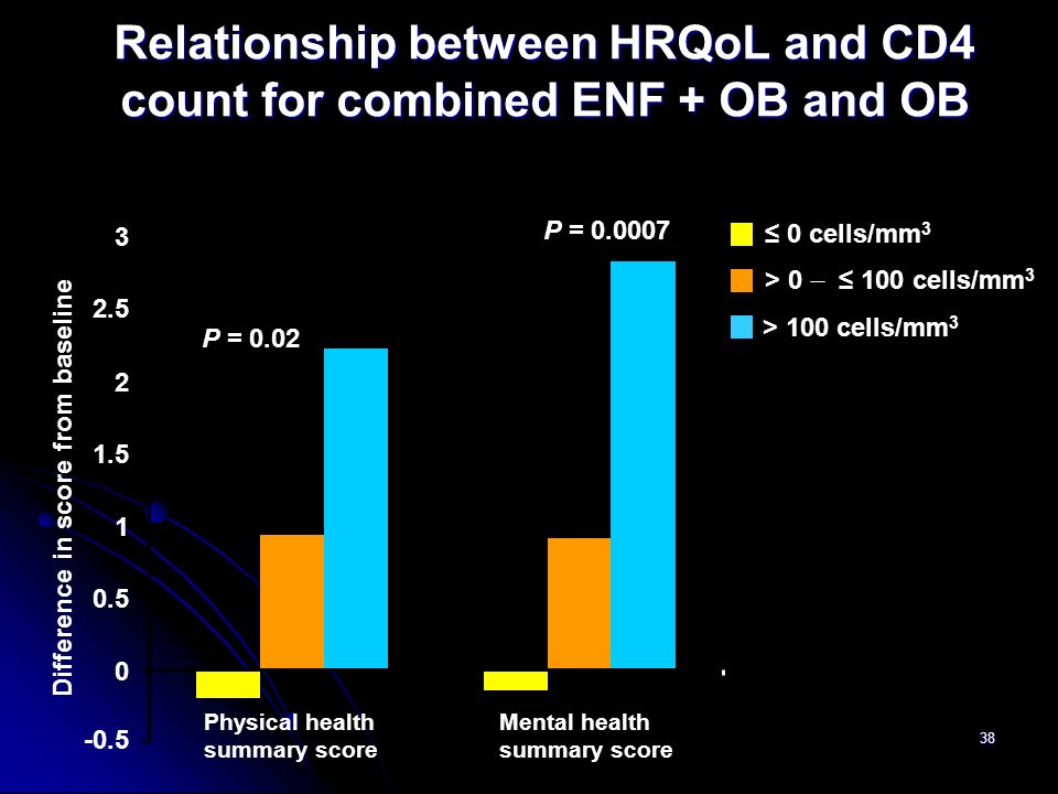 Relationship between HRQoL and CD4 count for combined ENF + OB and OB