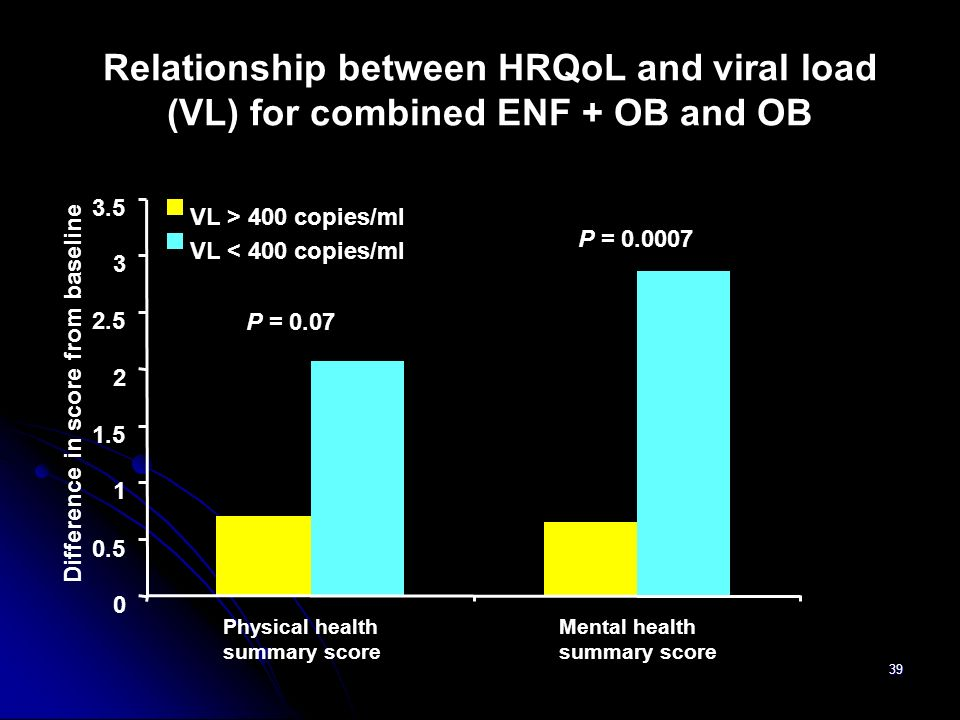 Relationship between HRQoL and viral load (VL) for combined ENF + OB and OB