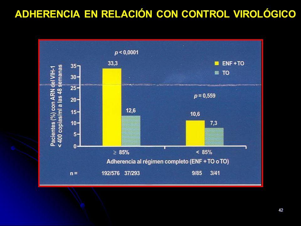 ADHERENCIA EN RELACIÓN CON CONTROL VIROLÓGICO