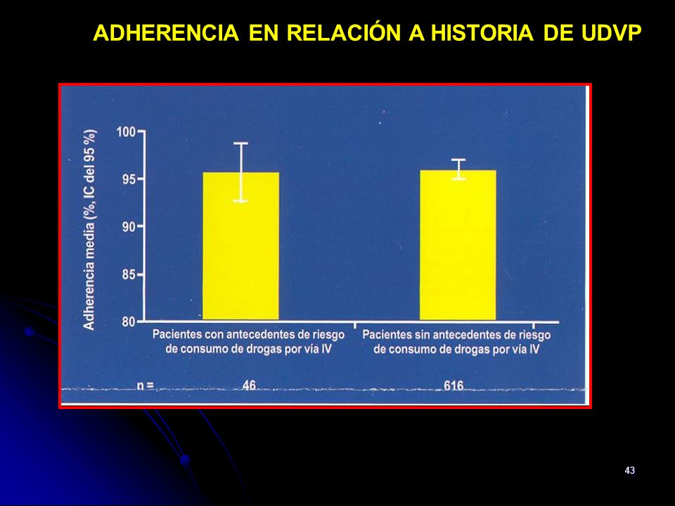 ADHERENCIA EN RELACIÓN A HISTORIA DE UDVP