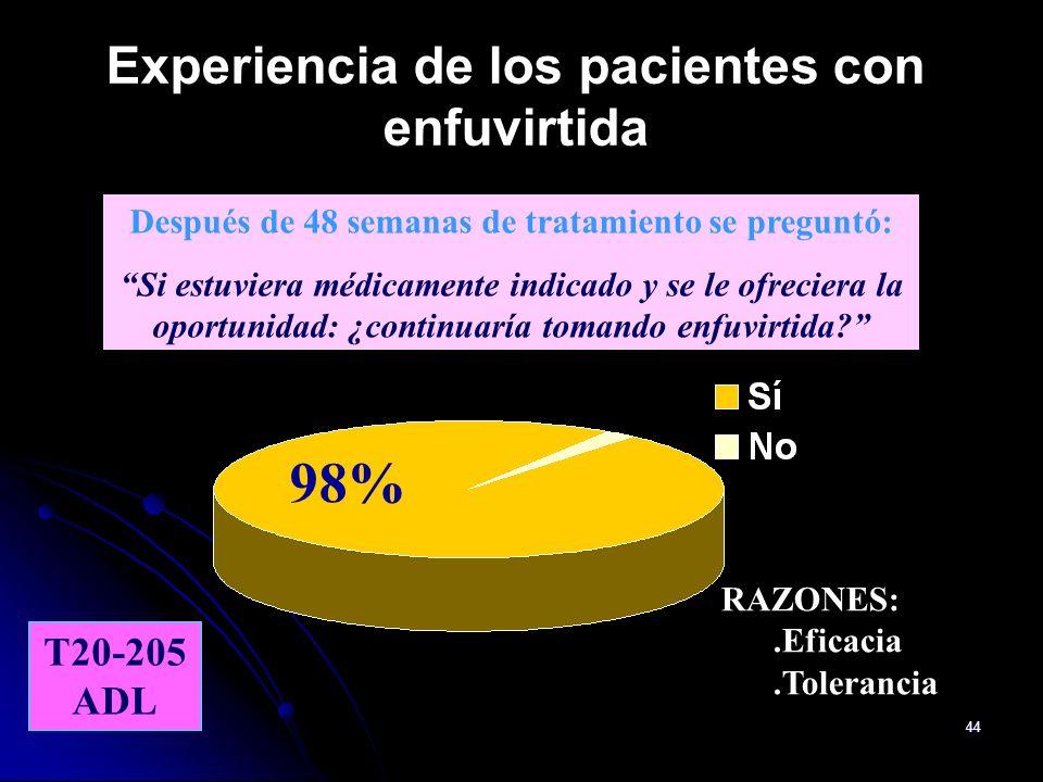 Experiencia de los pacientes con enfuvirtida
