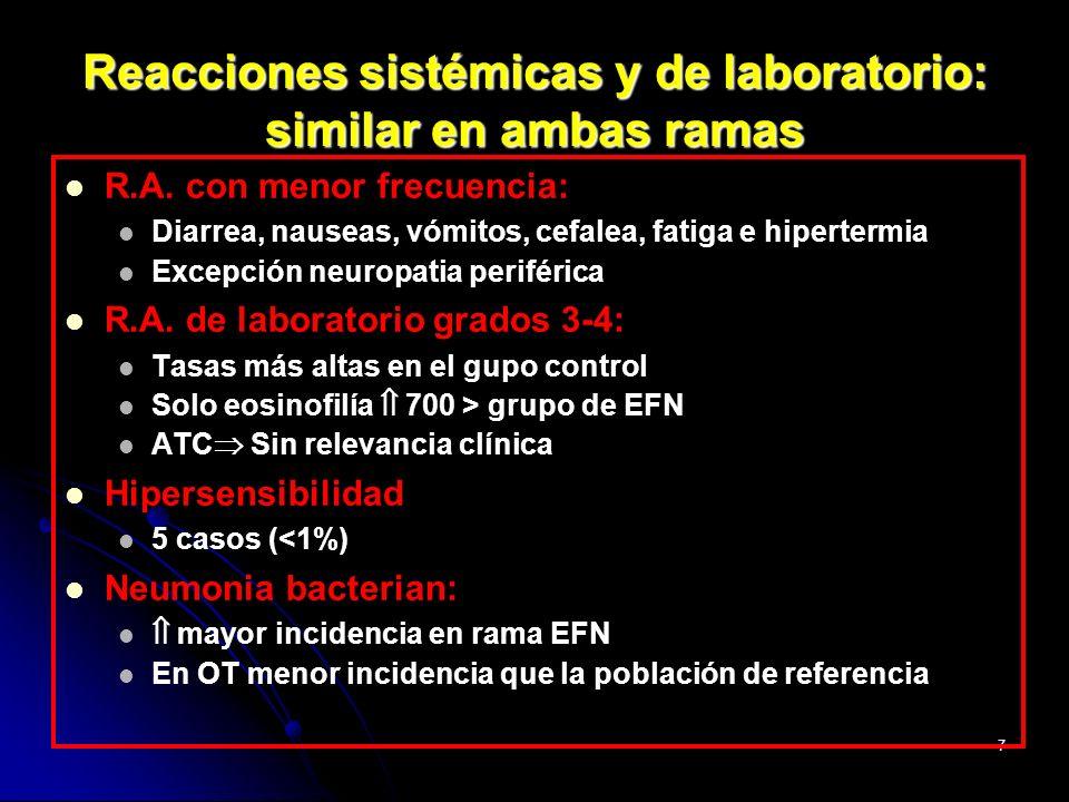 Reacciones sistémicas y de laboratorio: similar en ambas ramas