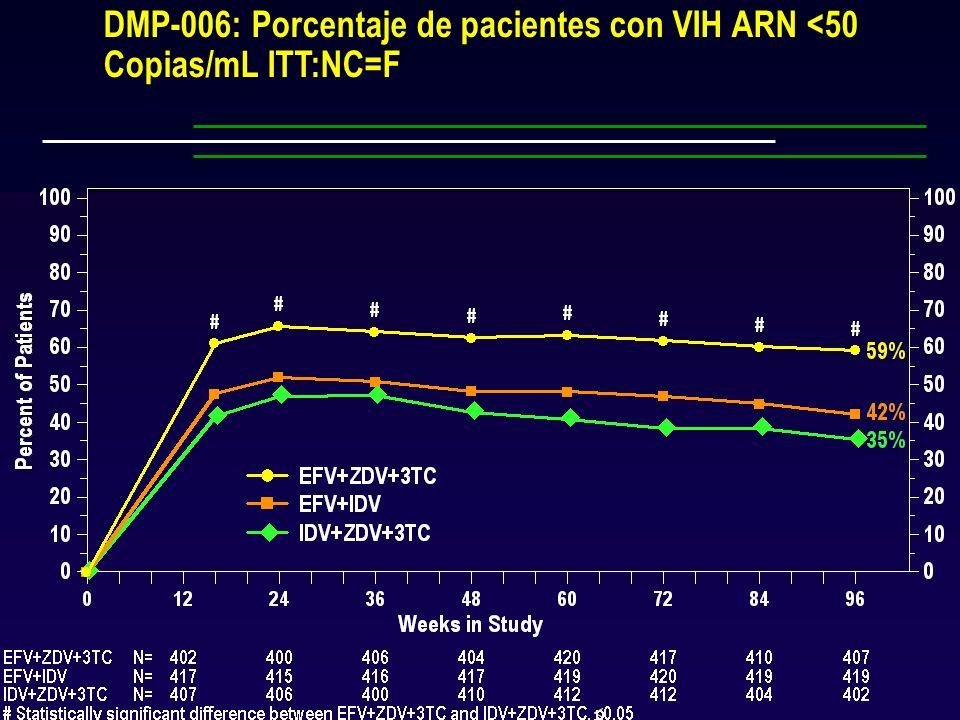 DMP-006: Porcentaje de pacientes con VIH ARN <50 Copias/mL ITT:NC=F