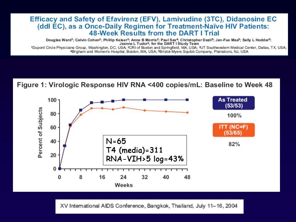 N=65 T4 (media)=311 RNA-VIH>5 log=43%
