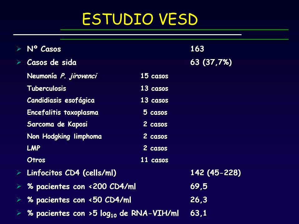ESTUDIO VESD Nº Casos 163 Casos de sida 63 (37,7%)
