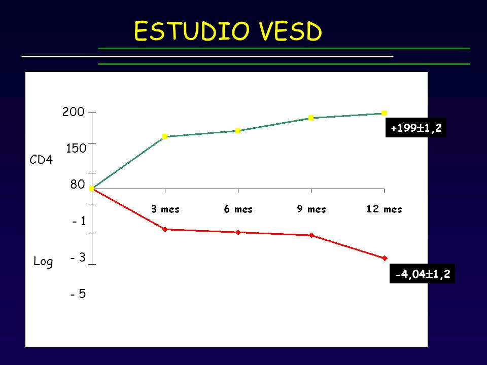 ESTUDIO VESD 200 +1991,2 150 CD4 80 - 1 - 3 Log -4,041,2 - 5