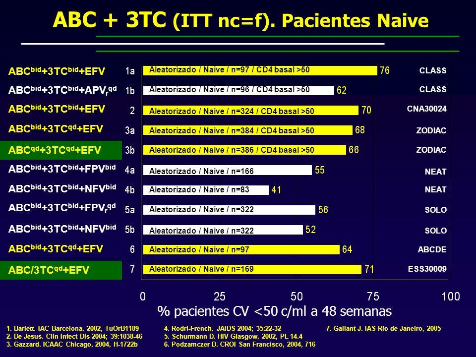 ABC + 3TC (ITT nc=f). Pacientes Naive