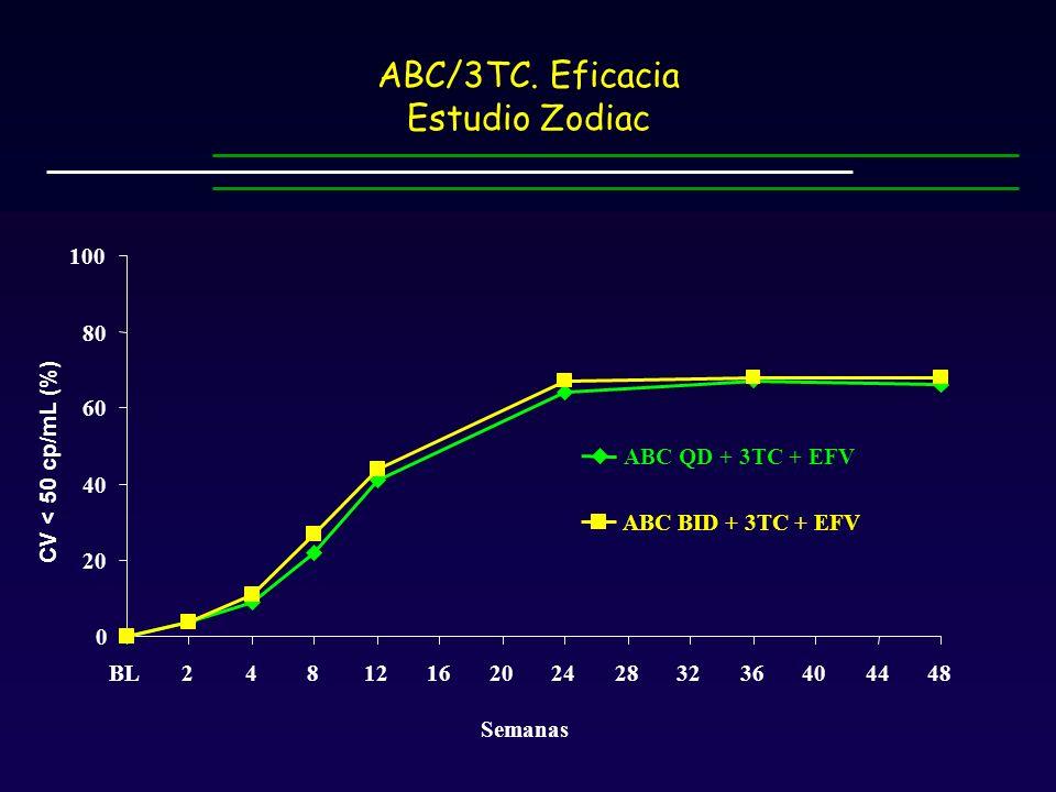 ABC/3TC. Eficacia Estudio Zodiac