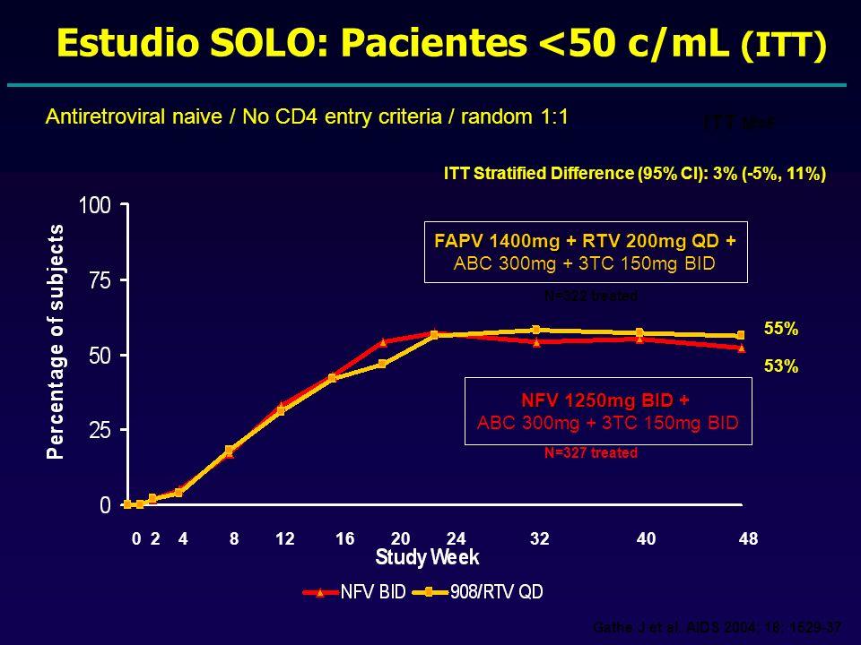 Estudio SOLO: Pacientes <50 c/mL (ITT)