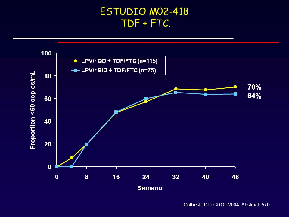 ESTUDIO M02-418 TDF + FTC. 20. 40. 60. 80. 100. 8. 16. 24. 32. 48. Semana. Proportion <50 copies/mL.