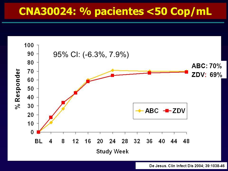 CNA30024: % pacientes <50 Cop/mL