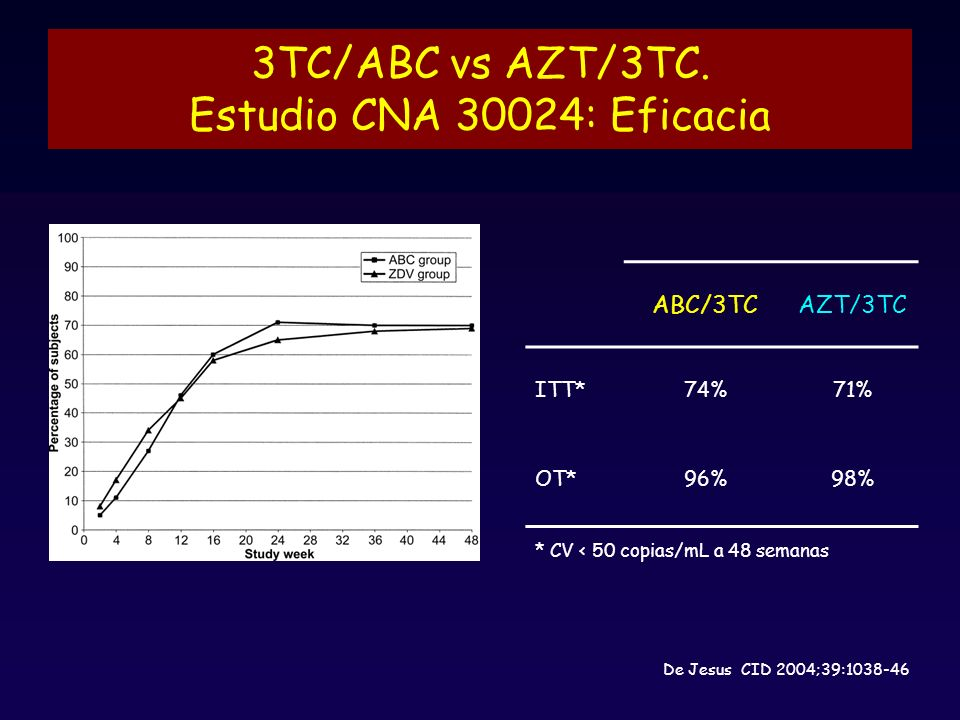 3TC/ABC vs AZT/3TC. Estudio CNA 30024: Eficacia