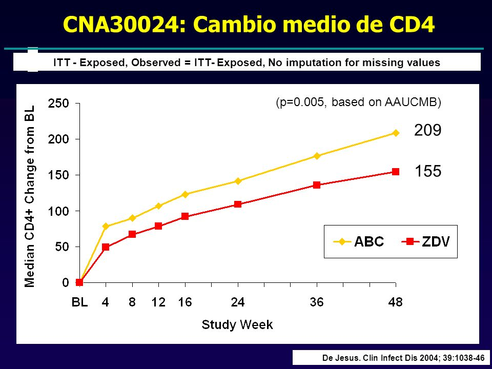 CNA30024: Cambio medio de CD4 209 155 (p=0.005, based on AAUCMB)
