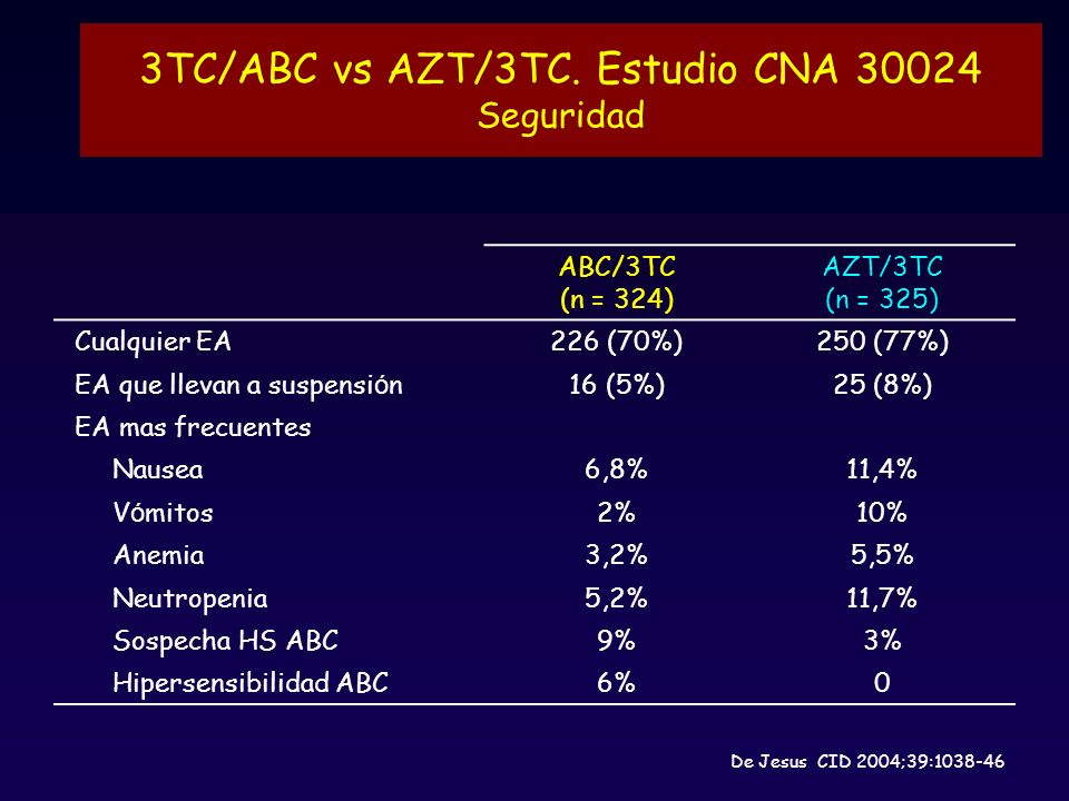 3TC/ABC vs AZT/3TC. Estudio CNA 30024 Seguridad
