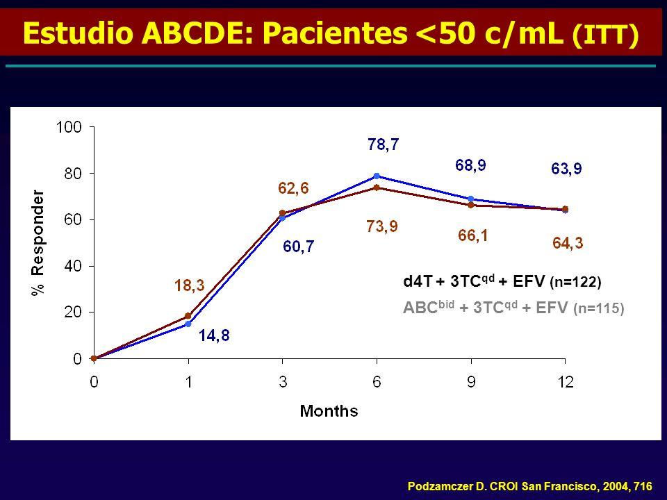 Estudio ABCDE: Pacientes <50 c/mL (ITT)
