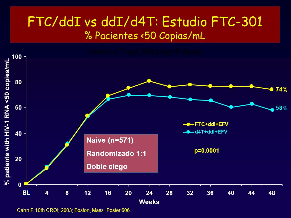FTC/ddI vs ddI/d4T: Estudio FTC-301 % Pacientes <50 Copias/mL