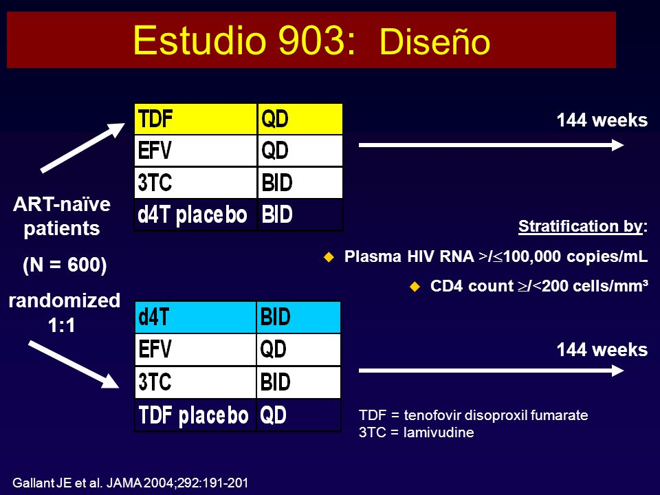 Estudio 903: Diseño ART-naïve patients (N = 600) randomized 1:1
