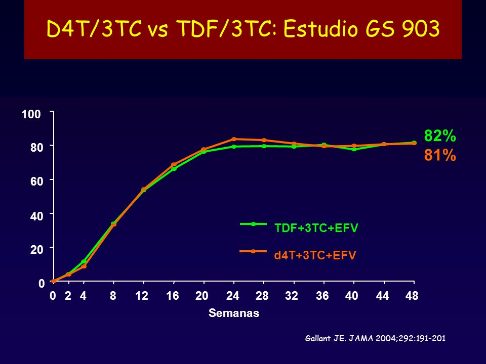 D4T/3TC vs TDF/3TC: Estudio GS 903