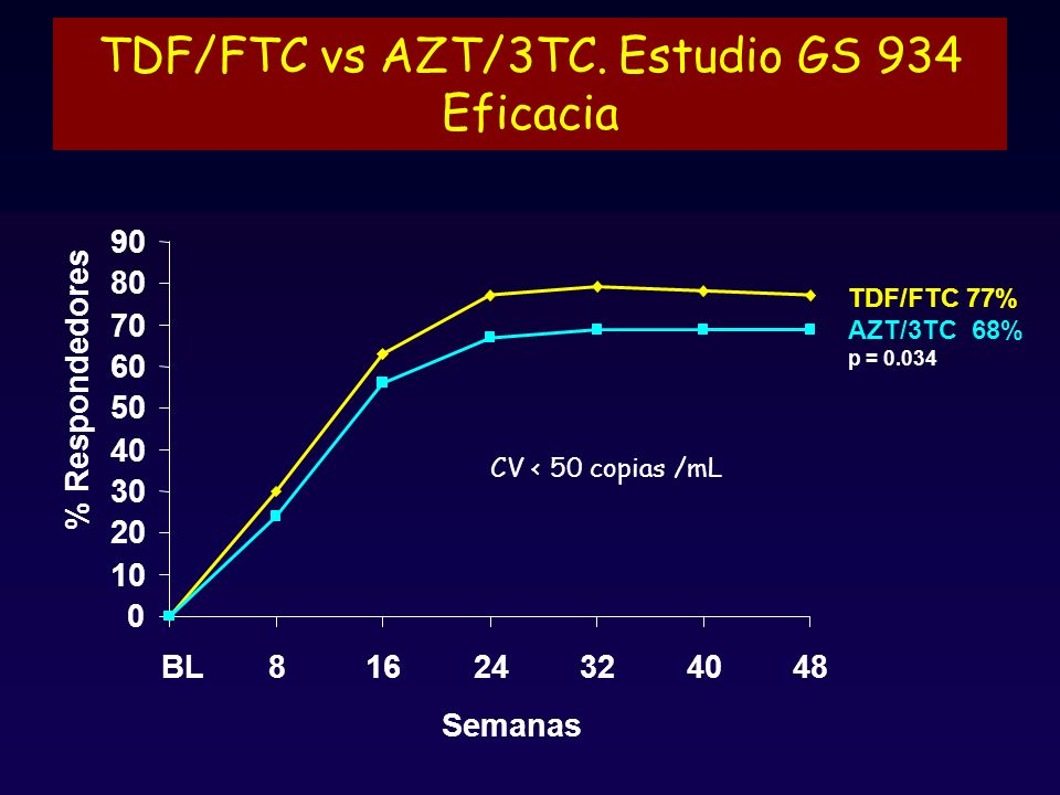 TDF/FTC vs AZT/3TC. Estudio GS 934 Eficacia