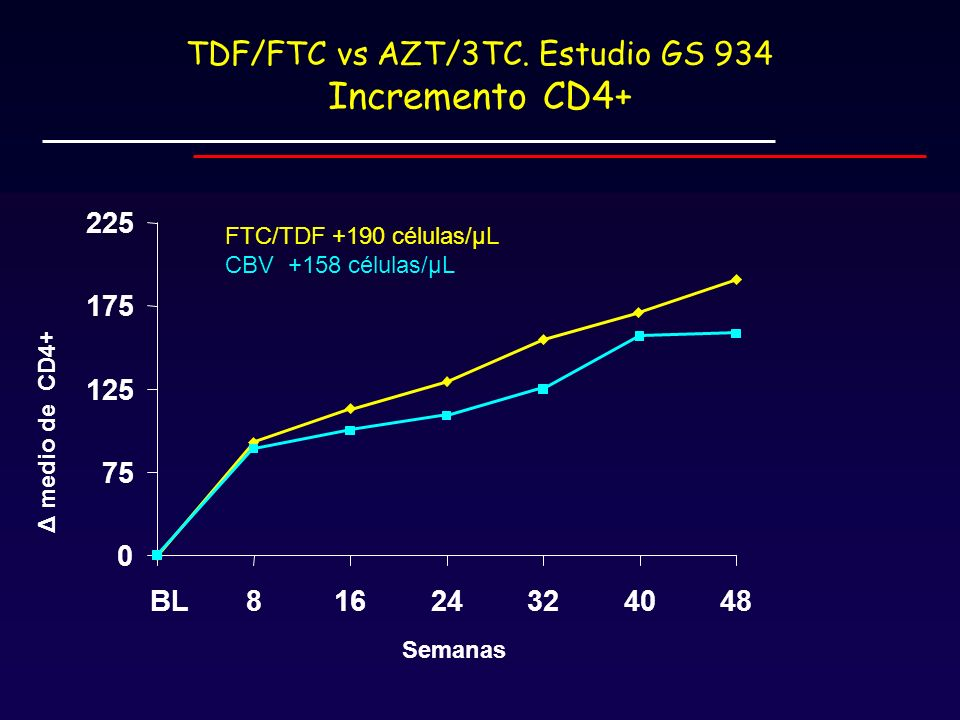 TDF/FTC vs AZT/3TC. Estudio GS 934 Incremento CD4+