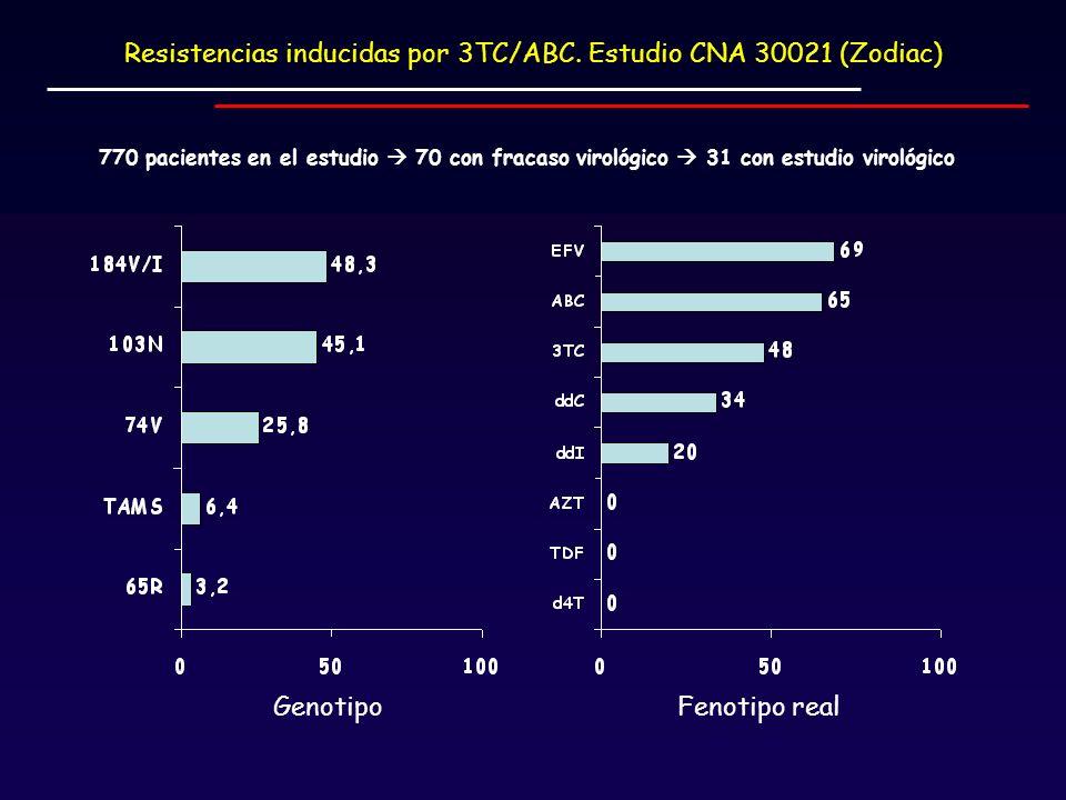 Resistencias inducidas por 3TC/ABC. Estudio CNA 30021 (Zodiac)