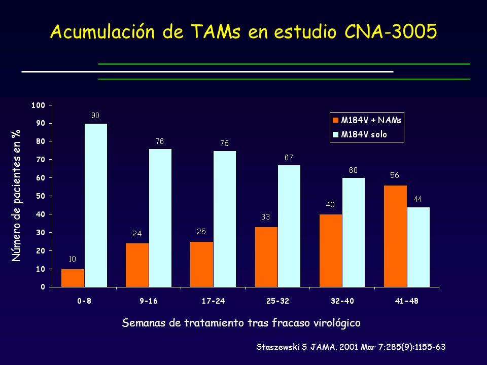 Acumulación de TAMs en estudio CNA-3005