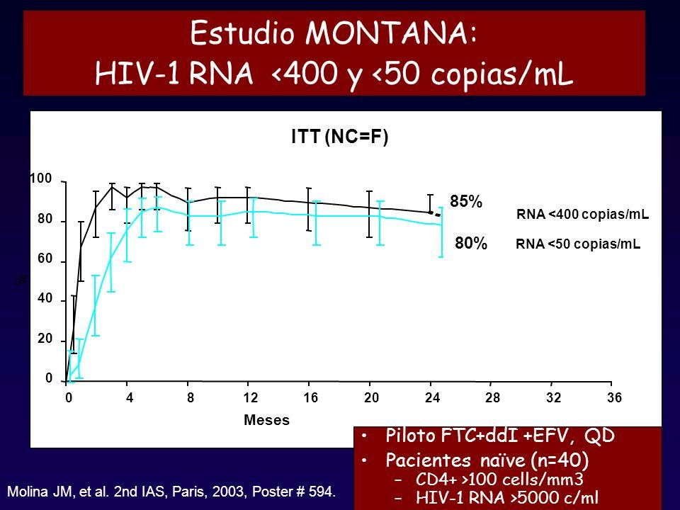 Estudio MONTANA: HIV-1 RNA <400 y <50 copias/mL