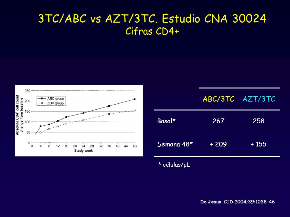 3TC/ABC vs AZT/3TC. Estudio CNA 30024 Cifras CD4+