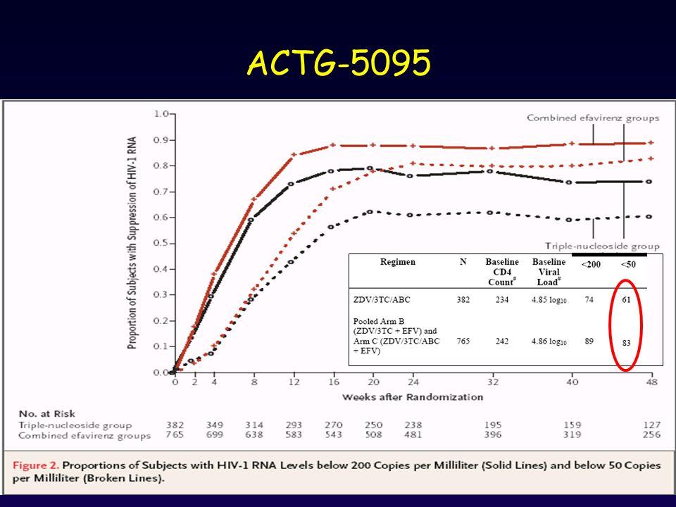 ACTG-5095