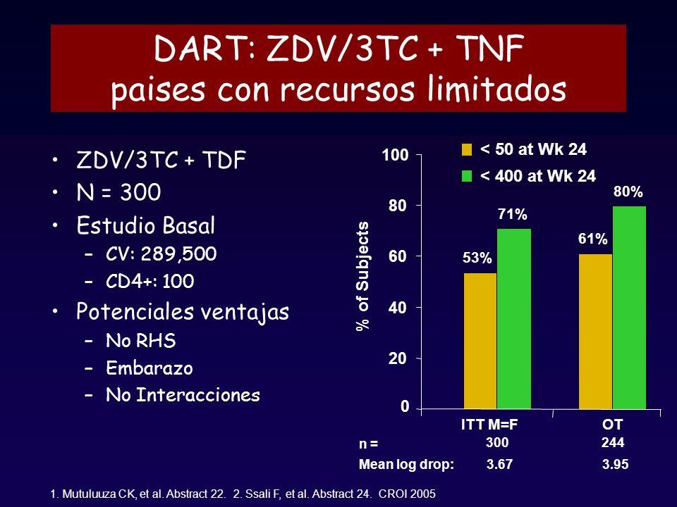 DART: ZDV/3TC + TNF paises con recursos limitados