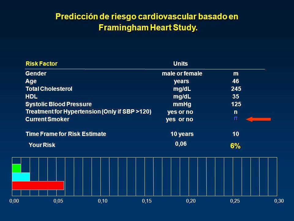 Predicción de riesgo cardiovascular basado en Framingham Heart Study.