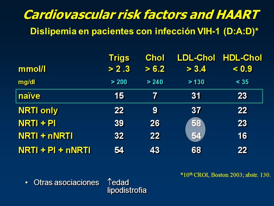 Cardiovascular risk factors and HAART