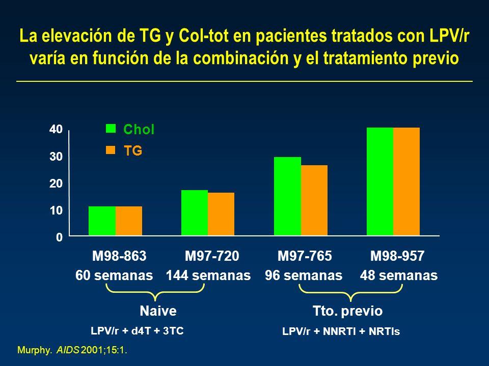 La elevación de TG y Col-tot en pacientes tratados con LPV/r varía en función de la combinación y el tratamiento previo