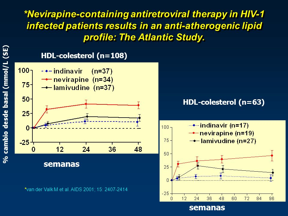*Nevirapine-containing antiretroviral therapy in HIV-1 infected patients results in an anti-atherogenic lipid profile: The Atlantic Study.