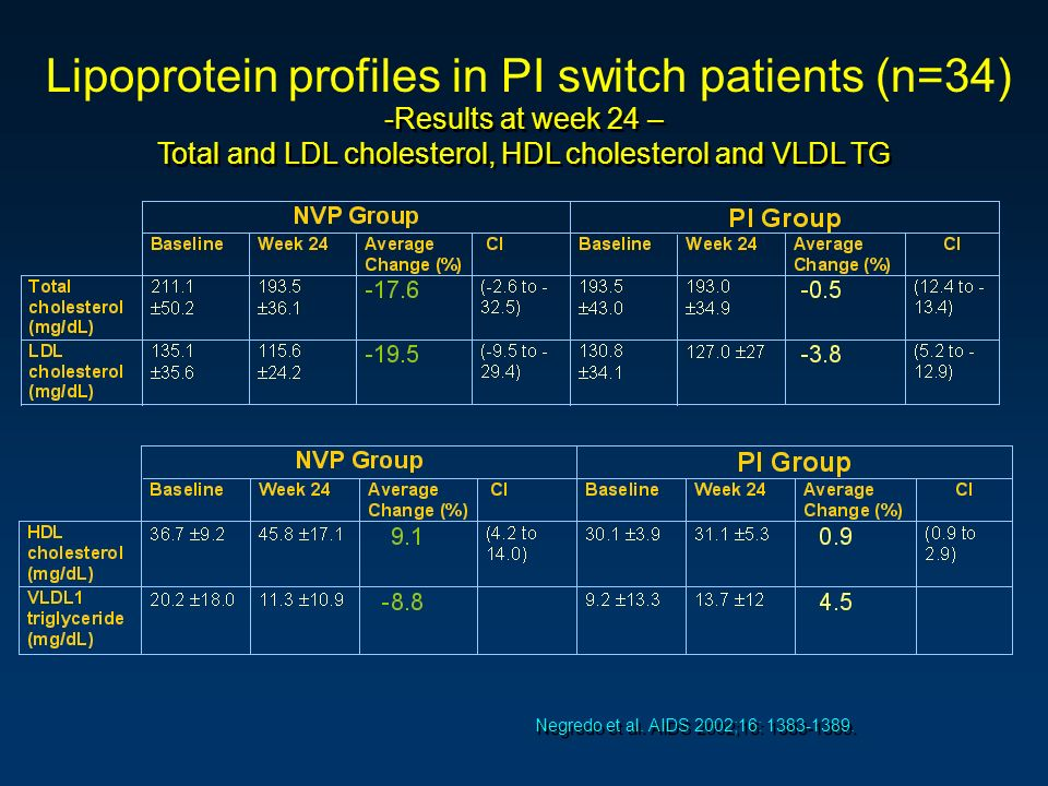 Lipoprotein profiles in PI switch patients (n=34)