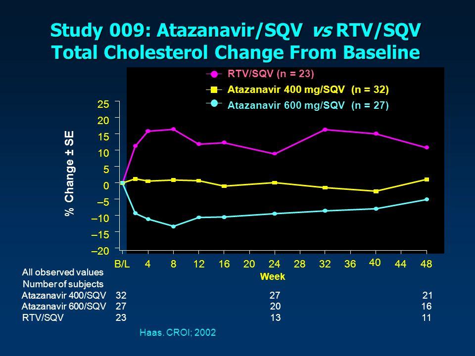 Study 009: Atazanavir/SQV vs RTV/SQV Total Cholesterol Change From Baseline