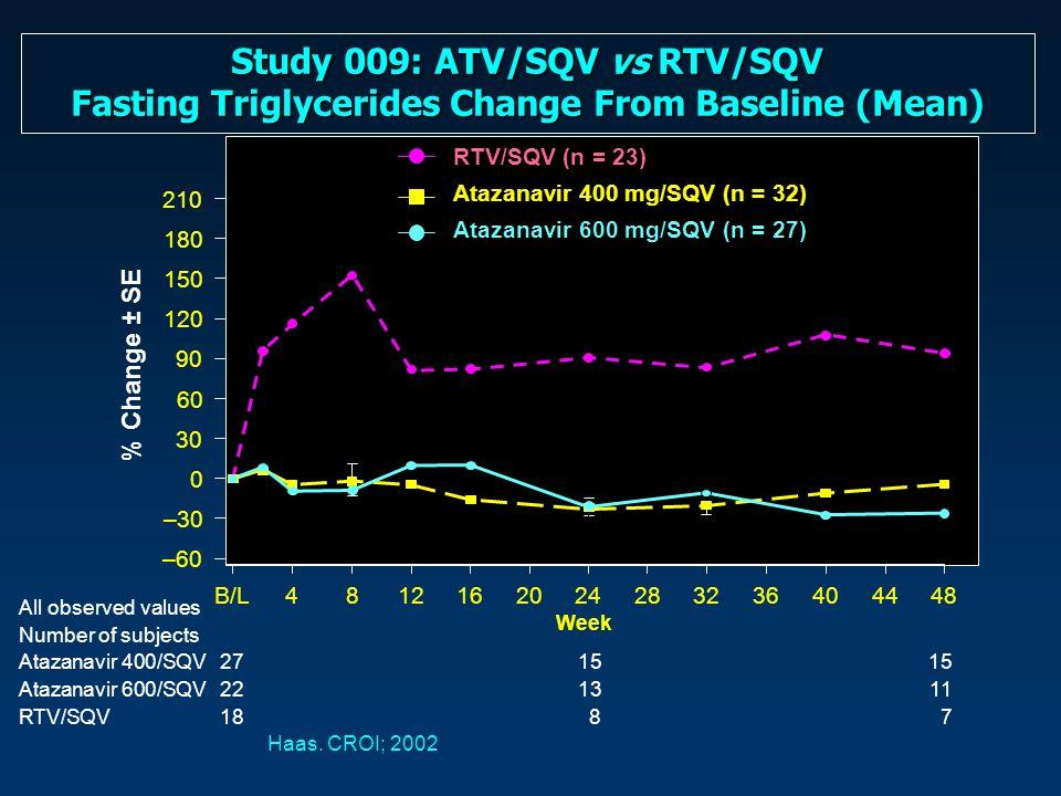 Study 009: ATV/SQV vs RTV/SQV Fasting Triglycerides Change From Baseline (Mean)