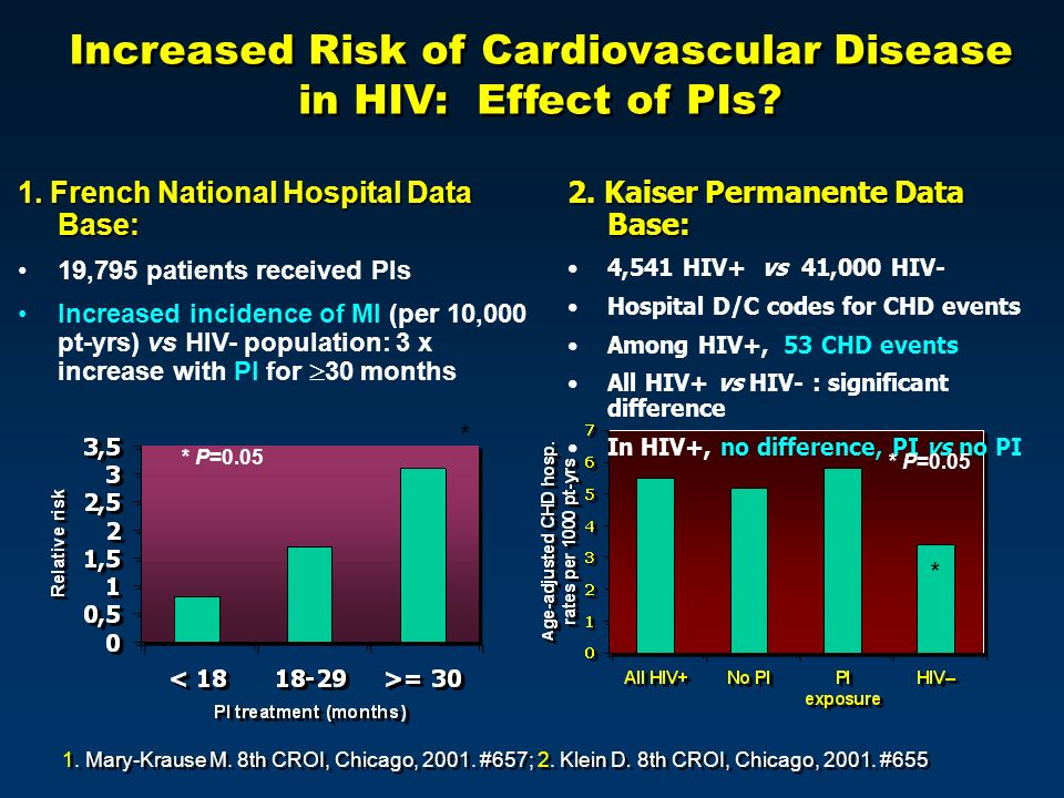 Increased Risk of Cardiovascular Disease in HIV: Effect of PIs