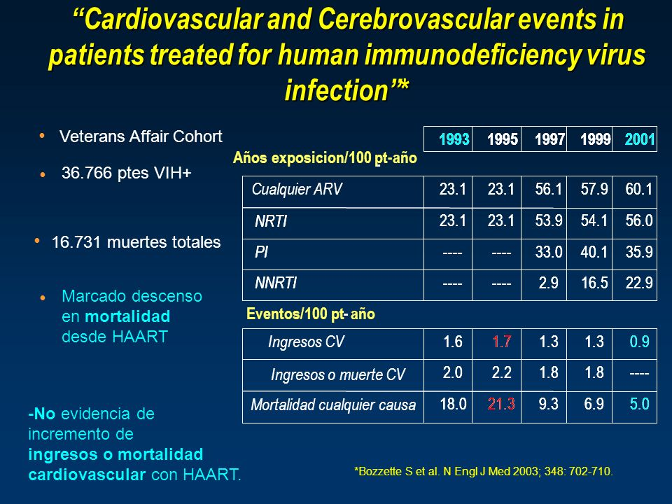 Cardiovascular and Cerebrovascular events in patients treated for human immunodeficiency virus infection *