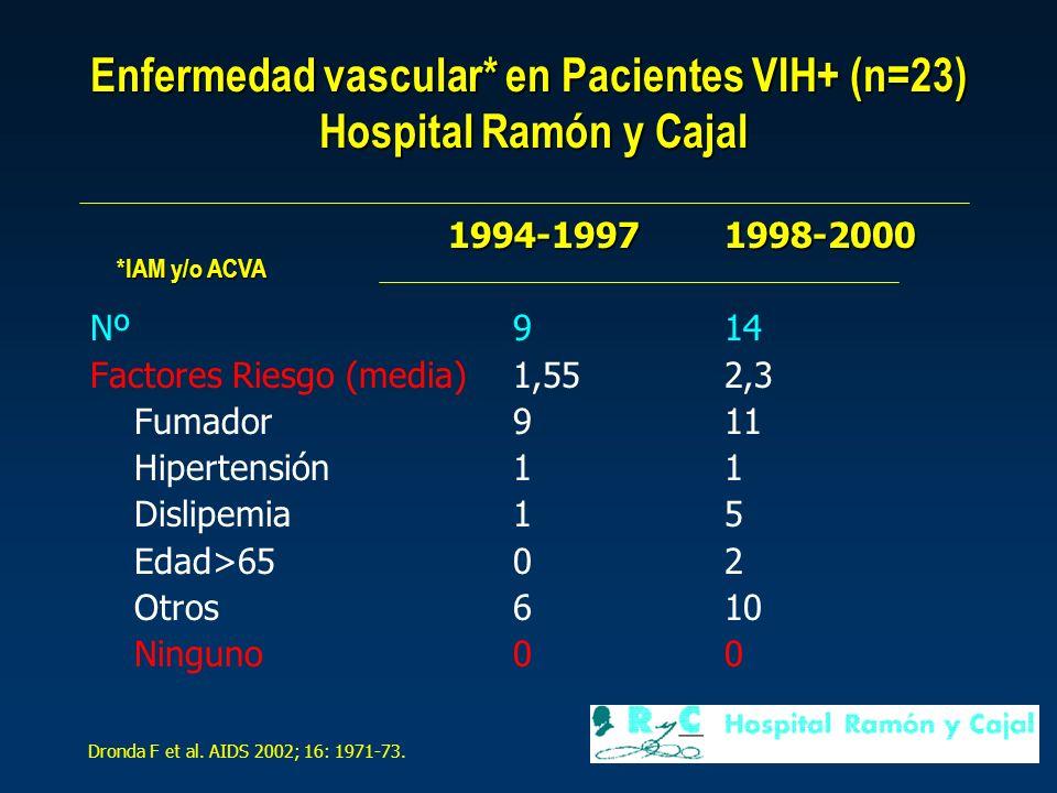 Enfermedad vascular* en Pacientes VIH+ (n=23) Hospital Ramón y Cajal