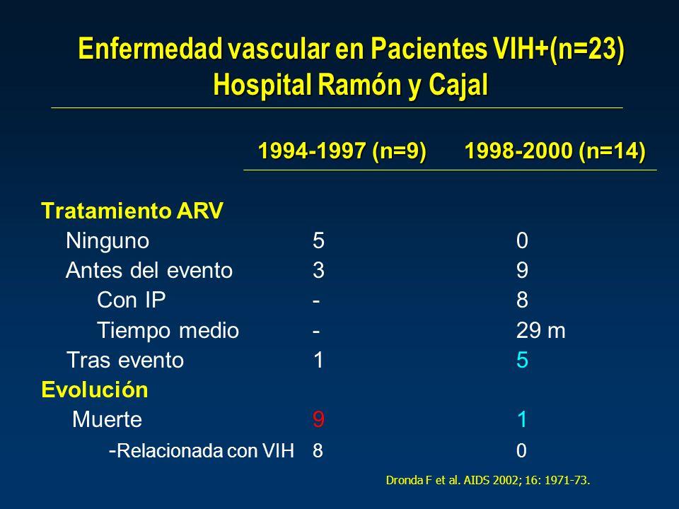Enfermedad vascular en Pacientes VIH+(n=23) Hospital Ramón y Cajal