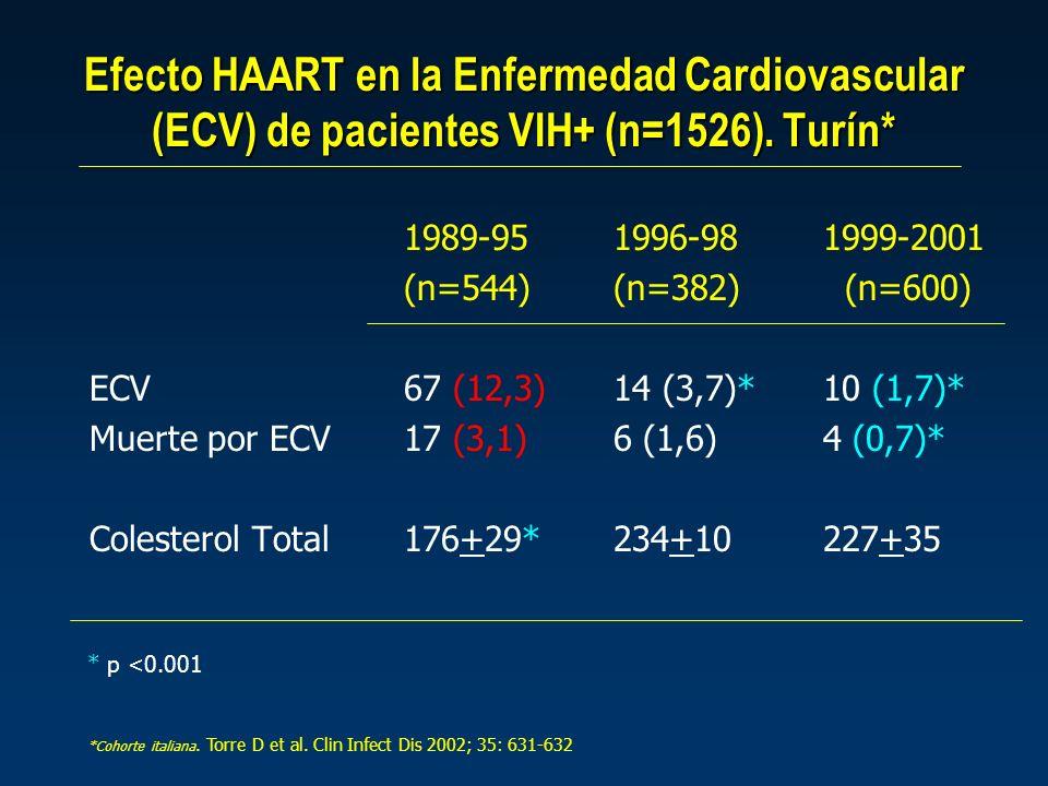 Efecto HAART en la Enfermedad Cardiovascular (ECV) de pacientes VIH+ (n=1526). Turín*