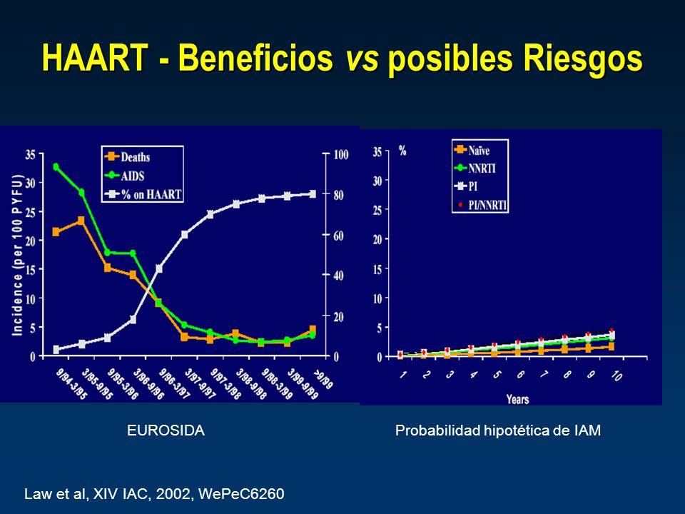HAART - Beneficios vs posibles Riesgos