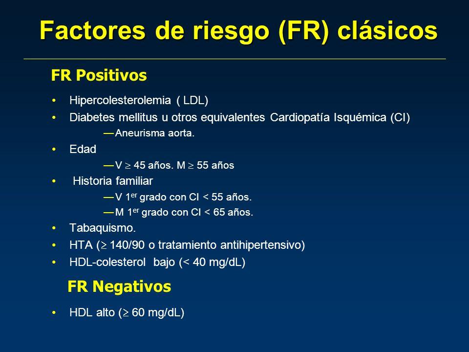 Factores de riesgo (FR) clásicos