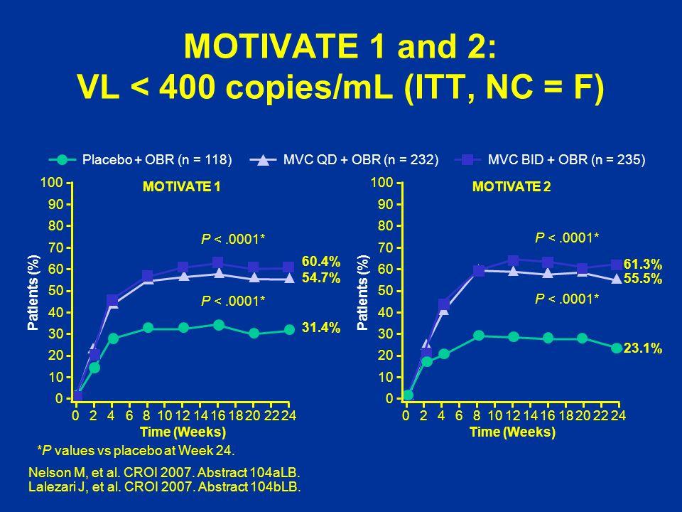 MOTIVATE 1 and 2: VL < 400 copies/mL (ITT, NC = F)