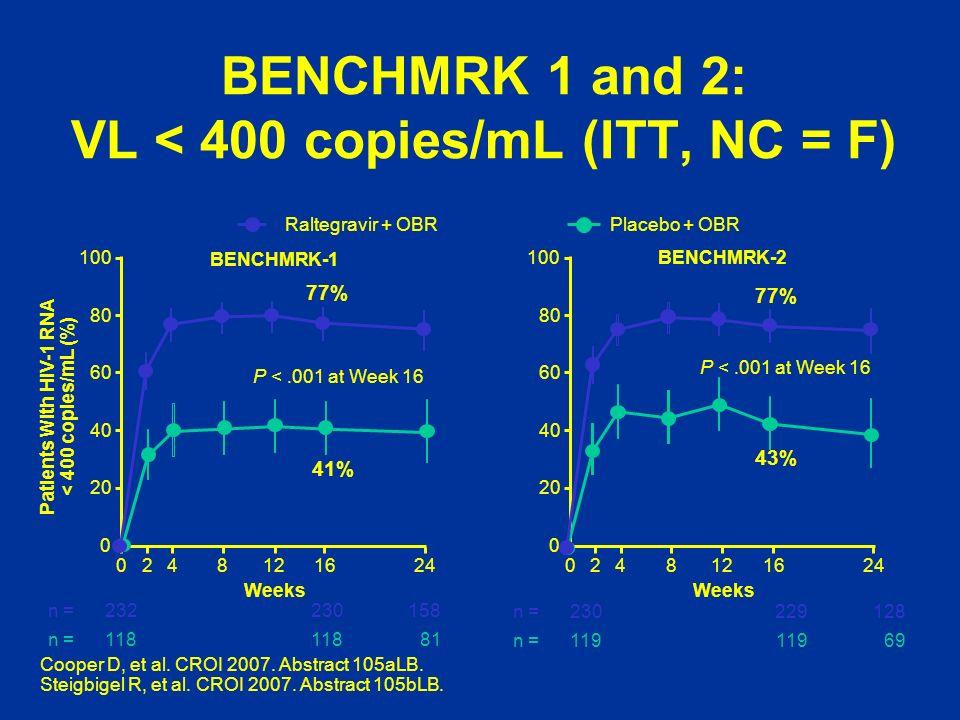 BENCHMRK 1 and 2: VL < 400 copies/mL (ITT, NC = F)